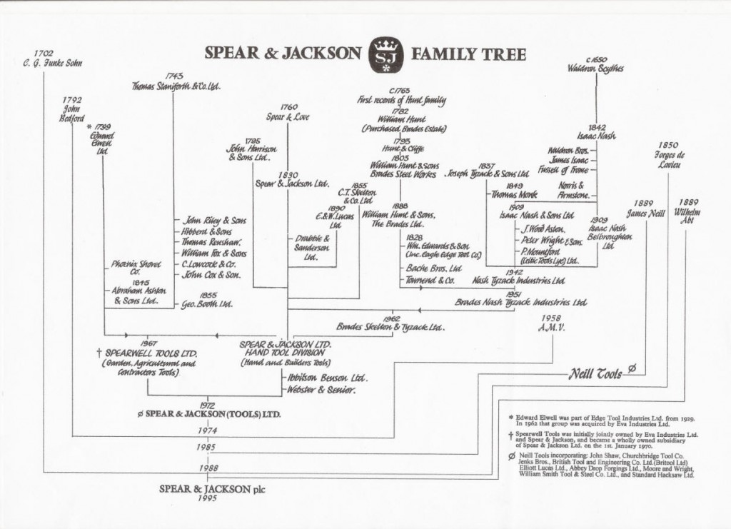 This shows the history of Spear & Jackson